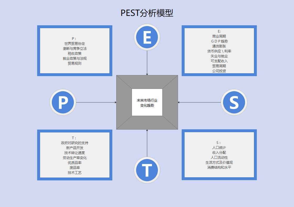 未来市场行业PEST