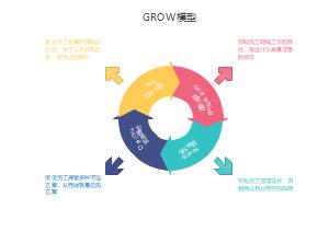 GROW模型