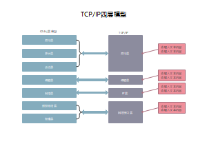 TCP IP四层模型