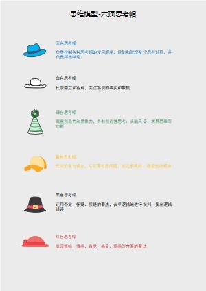 思维模型-六顶思考帽