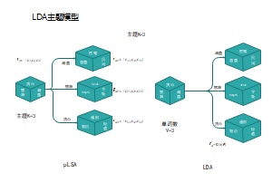 LDA主题模型