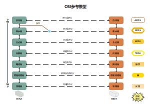 OSI参考模型