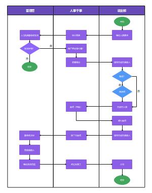 招聘流程泳道图