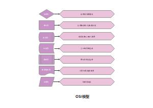 OSI模型