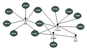 系统用例图