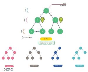 二叉树模型