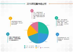 2016年玩具市场分析