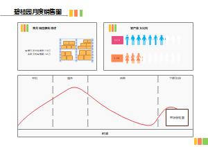 碧桂园月度销售分析图