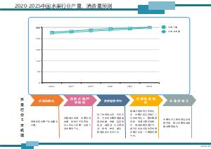 2020-2025中国水果行业产量、消费量预测