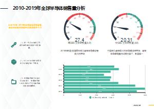 2010-2019年全球半导体销售量分析