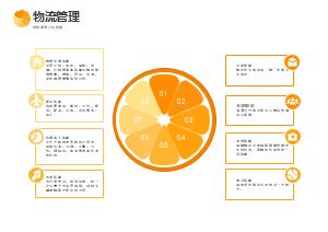 物流管理的八大职能