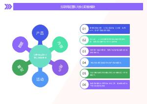 互联网运营6大核心职能模块