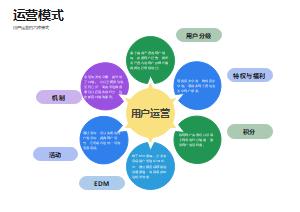 用户运营的六种模式