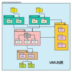UML包图