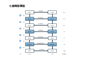 七层网络模型