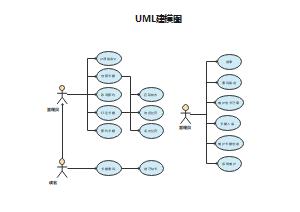 UML建模图