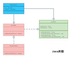 Java类图