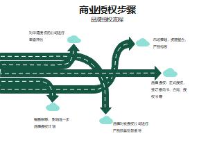 商业授权步骤箭头图
