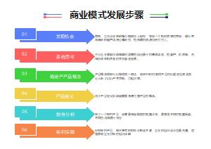 商业模式发展步骤箭头图