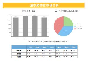 液态奶销售市场分析报告表