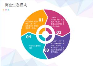 商业生态模式圆形图