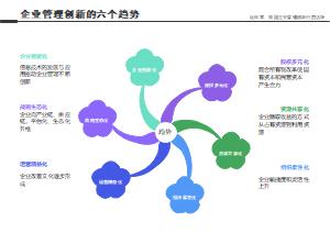 企业管理创新的六个趋势