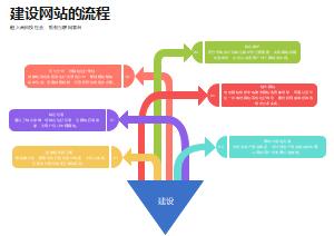 建设网站的流程箭头图