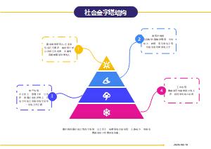 社会金字塔结构