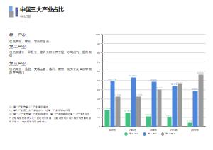 中国三大产业占比