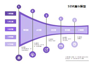 SEM漏斗模型