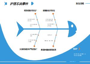 护理不良事件鱼骨图
