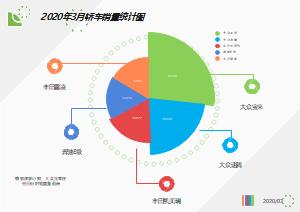 2020年3月轿车销量统计图