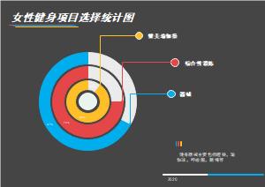 女性健身项目选择统计环形图