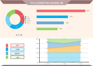 中学生信息技术知识来源环形统计图