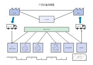 产品价值流程图