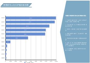 中国历年人均GDP增长条形图