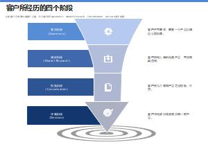 客户所经历的四个阶段
