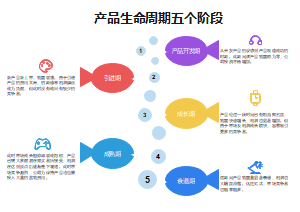 产品生命周期五个阶段