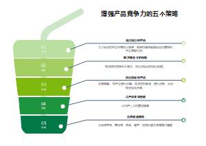 增强产品竞争力的五个策略