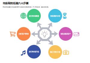 市场有效拓展六个步骤