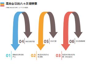 高效会议的六个关键要素