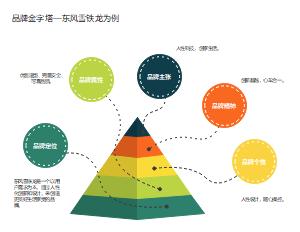 品牌金字塔—东风雪铁龙为例