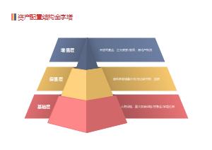 资产配置结构金字塔