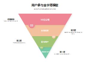 用户参与金字塔模型