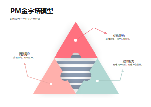 PM金字塔模型