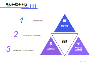 品牌管理金字塔