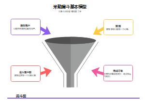 米勒漏斗基本模型