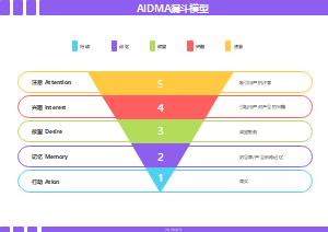 AIDMA漏斗模型