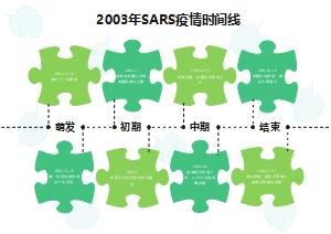SARS疫情时间线