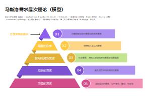 马斯洛需求层次理论(金字塔模型)